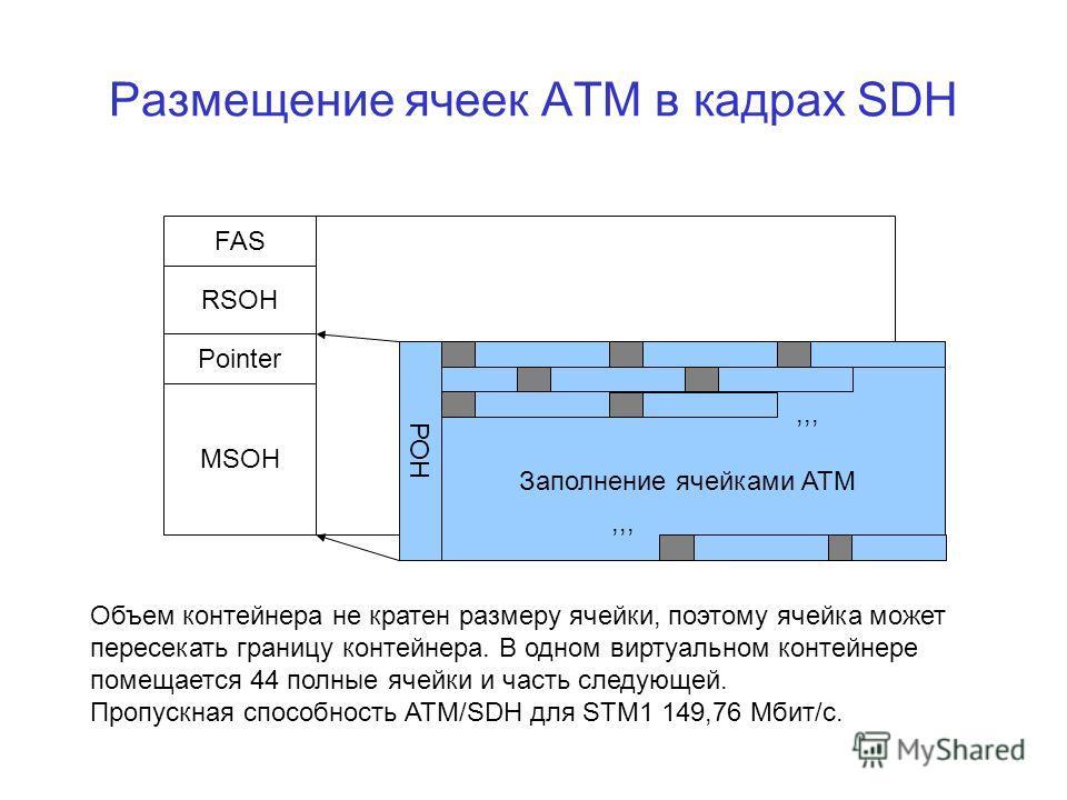Размещение ячеек АТМ в кадрах SDH FAS RSOH Pointer MSOH РОН Заполнение ячейками АТМ Объем контейнера не кратен размеру ячейки, поэтому ячейка может пересекать границу контейнера. В одном виртуальном контейнере помещается 44 полные ячейки и часть след