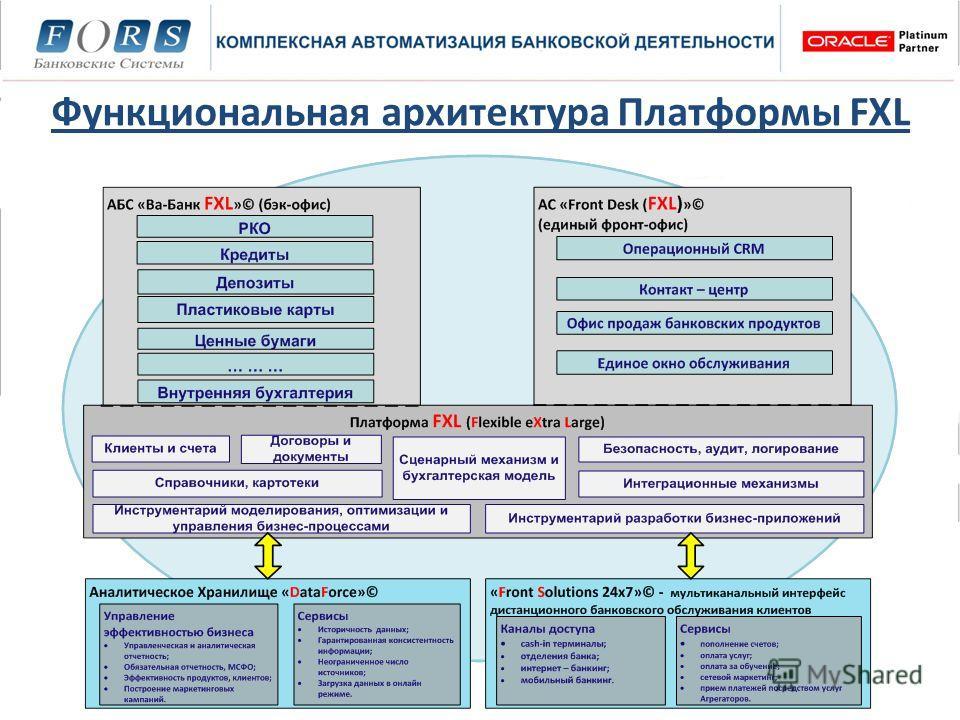 Функциональная архитектура Платформы FXL