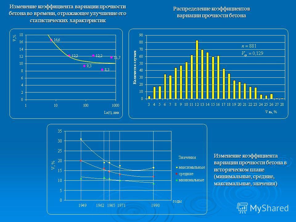 Распределение коэффициентов вариации прочности бетона Изменение коэффициента вариации прочности бетона во времени, отражающее улучшение его статистических характеристик Изменение коэффициента вариации прочности бетона в историческом плане (минимальны