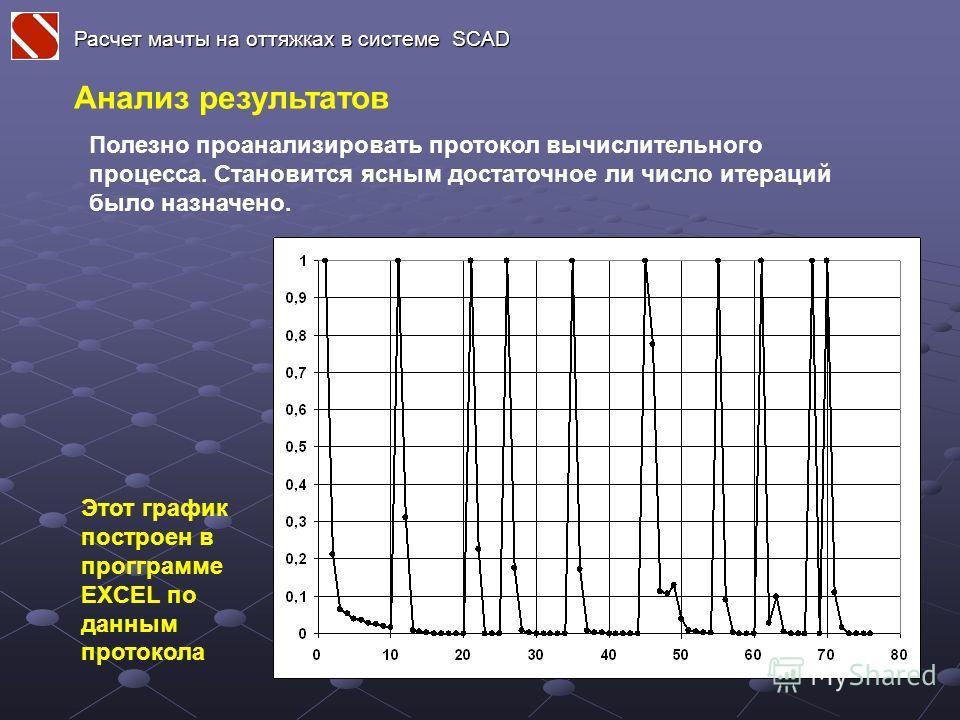 Расчет мачты на оттяжках в системе SCAD Полезно проанализировать протокол вычислительного процесса. Становится ясным достаточное ли число итераций было назначено. Этот график построен в прогграмме EXСEL по данным протокола Анализ результатов