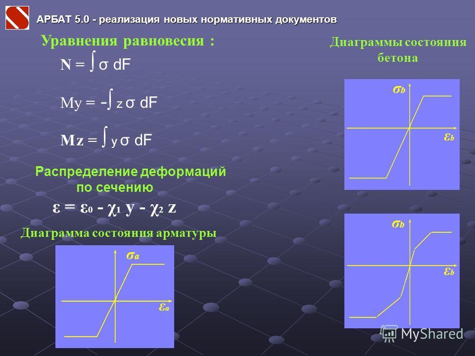 Уравнения равновесия : N = σ dF My = - z σ dF M z = y σ dF Распределение деформаций по сечению ε = ε 0 - χ 1 y - χ 2 z σaσa εaεa Диаграммы состояния бетона Диаграмма состояния арматуры εbεb σbσb εbεb σbσb