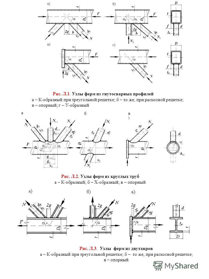 Рис. Л.1. Узлы ферм из гнутосварных профилей а – К-образный при треугольной решетке; б – то же, при раскосной решетке; в – опорный; г – У-образный а)а) б)б) в)в) Рис. Л.2. Узлы ферм из круглых труб а – К-образный; б – Х-образный; в – опорный Рис. Л.3
