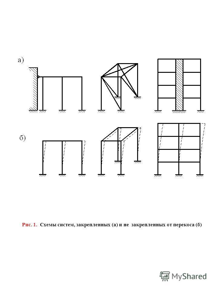 Рис. 1. Схемы систем, закрепленных (а) и не закрепленных от перекоса (б)