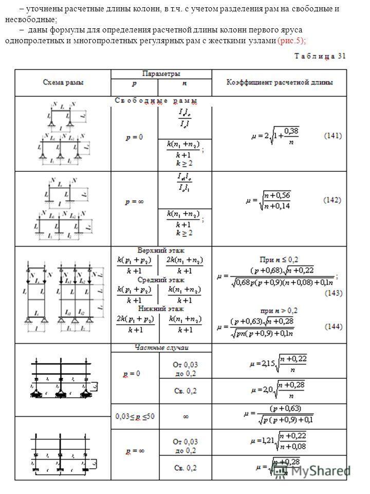 – уточнены расчетные длины колонн, в т.ч. с учетом разделения рам на свободные и несвободные; – даны формулы для определения расчетной длины колонн первого яруса однопролетных и многопролетных регулярных рам с жесткими узлами (рис.5);
