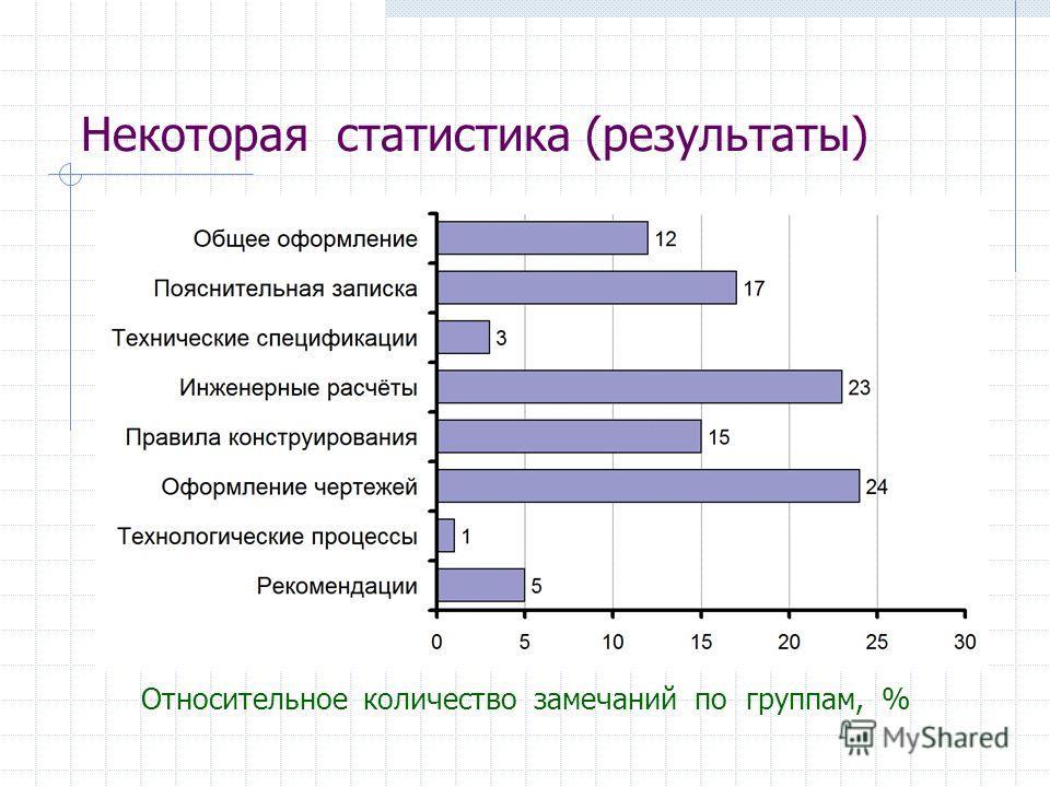 Некоторая статистика (результаты) Относительное количество замечаний по группам, %