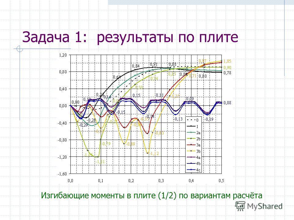 Задача 1: результаты по плите Изгибающие моменты в плите (1/2) по вариантам расчёта