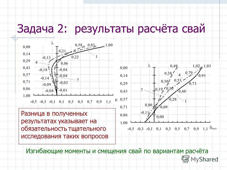 Задача 2: результаты расчёта свай Изгибающие моменты и смещения свай по вариантам расчёта Разница в полученных результатах указывает на обязательность тщательного исследования таких вопросов