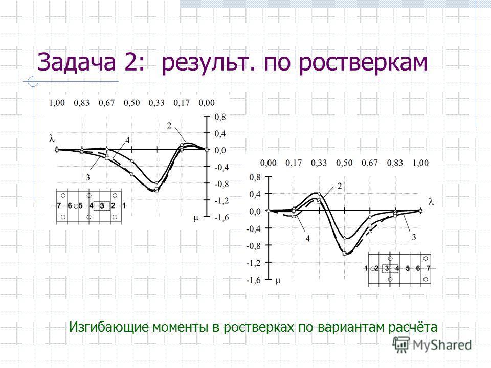 Задача 2: результ. по ростверкам Изгибающие моменты в ростверках по вариантам расчёта