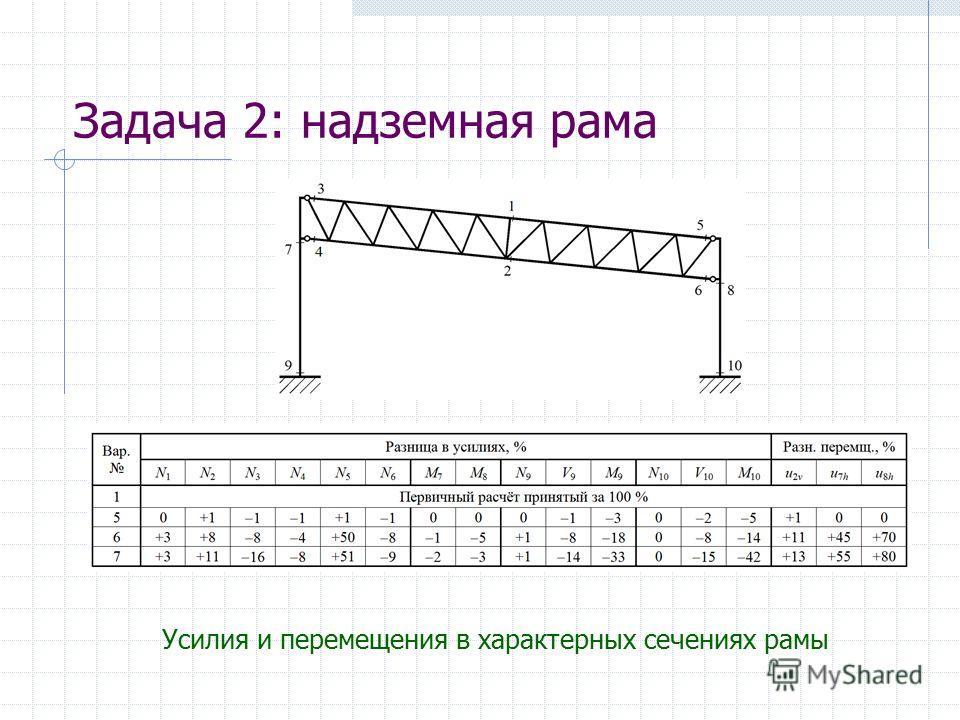 Задача 2: надземная рама Усилия и перемещения в характерных сечениях рамы