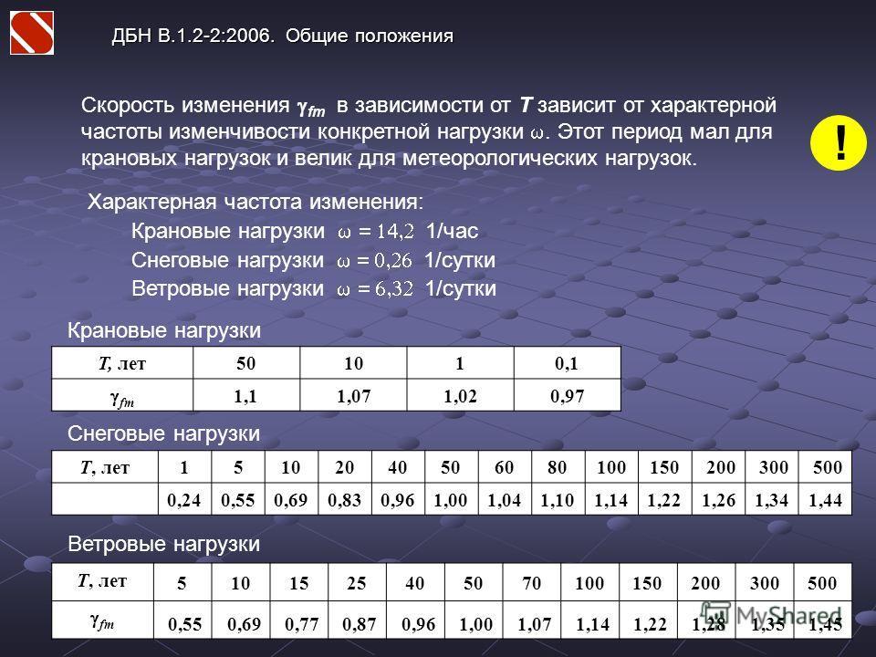 ДБН В.1.2-2:2006. Общие положения Характерная частота изменения: Крановые нагрузки 1/час Снеговые нагрузки 1/сутки Ветровые нагрузки 1/сутки Скорость изменения fm в зависимости от Т зависит от характерной частоты изменчивости конкретной нагрузки. Это