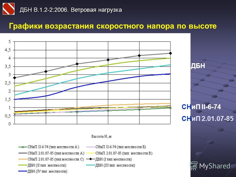 ДБН В.1.2-2:2006. Ветровая нагрузка Графики возрастания скоростного напора по высоте ДБН СНиП II-6-74 СНиП 2.01.07-85