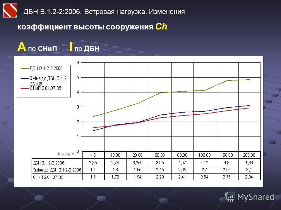 ДБН В.1.2-2:2006. Ветровая нагрузка. Изменения коэффициент высоты сооружения Ch А по СНиП I по ДБН