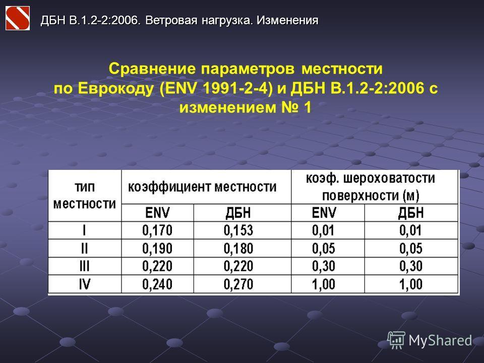 ДБН В.1.2-2:2006. Ветровая нагрузка. Изменения Сравнение параметров местности по Еврокоду (ENV 1991-2-4) и ДБН В.1.2-2:2006 с изменением 1