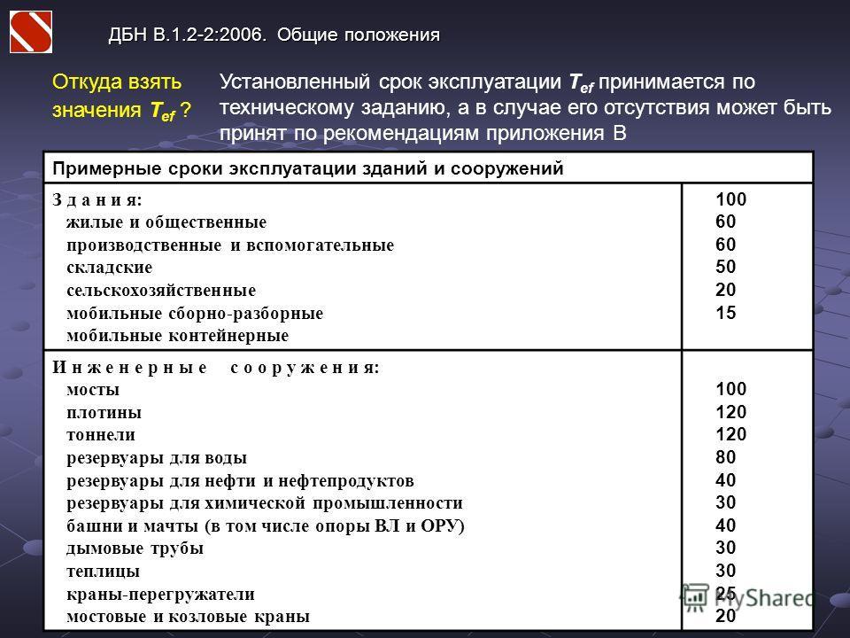ДБН В.1.2-2:2006. Общие положения Откуда взять значения T ef ? Установленный срок эксплуатации T ef принимается по техническому заданию, а в случае его отсутствия может быть принят по рекомендациям приложения В Примерные сроки эксплуатации зданий и с