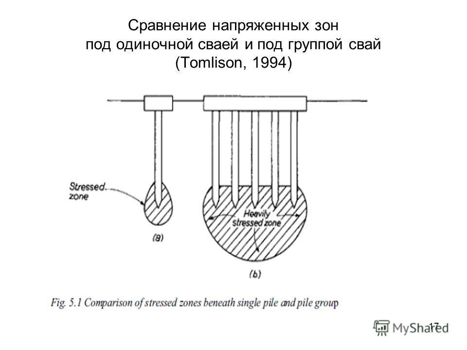 Сравнение напряженных зон под одиночной сваей и под группой свай (Tomlison, 1994) 17