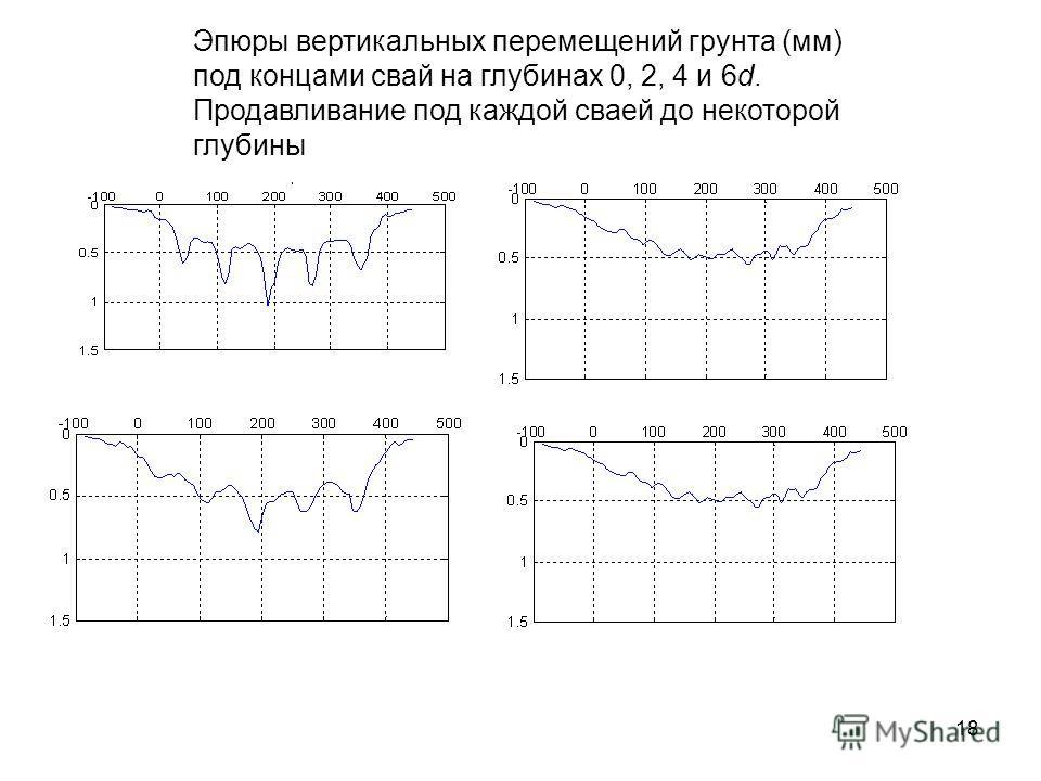 Эпюры вертикальных перемещений грунта (мм) под концами свай на глубинах 0, 2, 4 и 6d. Продавливание под каждой сваей до некоторой глубины 18