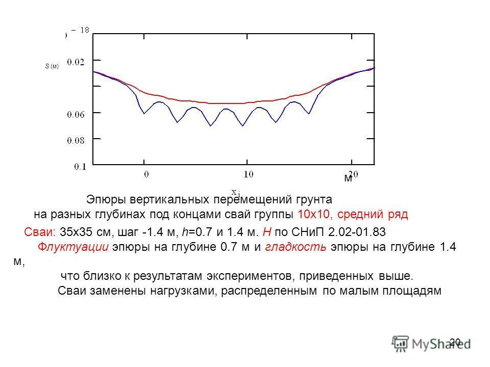 S (м) Эпюры вертикальных перемещений грунта на разных глубинах под концами свай группы 10х10, средний ряд м Cваи: 35х35 см, шаг -1.4 м, h=0.7 и 1.4 м. Н по СНиП 2.02-01.83 Флуктуации эпюры на глубине 0.7 м и гладкость эпюры на глубине 1.4 м, что близ