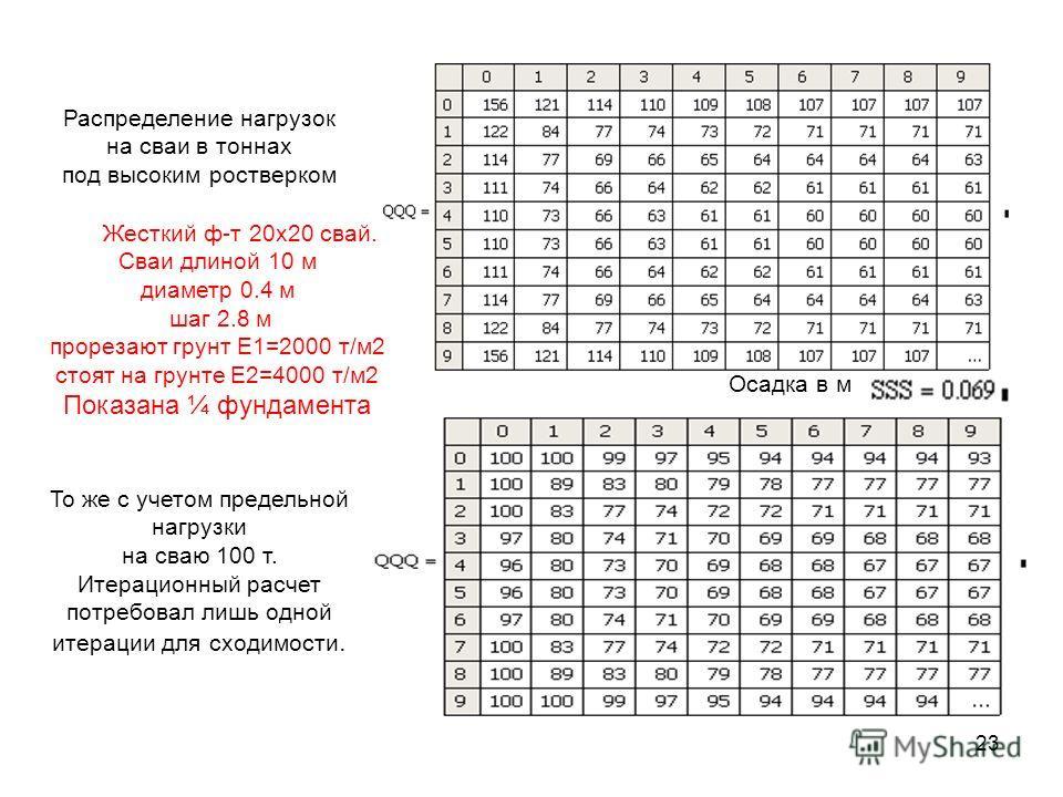 23 Распределение нагрузок на сваи в тоннах под высоким ростверком То же с учетом предельной нагрузки на сваю 100 т. Итерационный расчет потребовал лишь одной итерации для сходимости. Жесткий ф-т 20х20 свай. Сваи длиной 10 м диаметр 0.4 м шаг 2.8 м пр