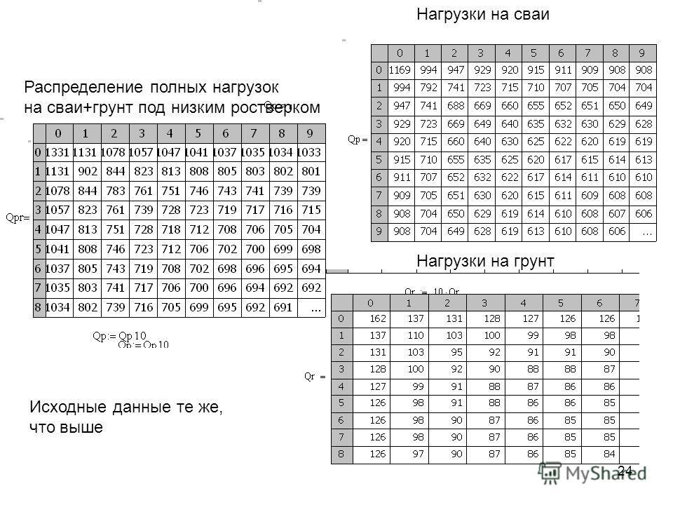24 Распределение полных нагрузок на сваи+грунт под низким ростверком Нагрузки на сваи Нагрузки на грунт Исходные данные те же, что выше