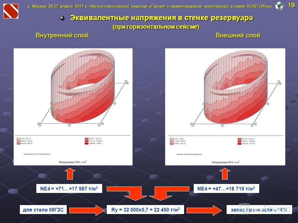 Эквивалентные напряжения в стенке резервуара (при горизонтальном сейсме) г. Москва, 26-27 апреля 2011 г. Научно-технический семинар «Расчет и проектирование конструкций в среде SCAD Office» NE4 = +71…+17 987 т/м 2 Внешний слой Внутренний слой NE4 = +