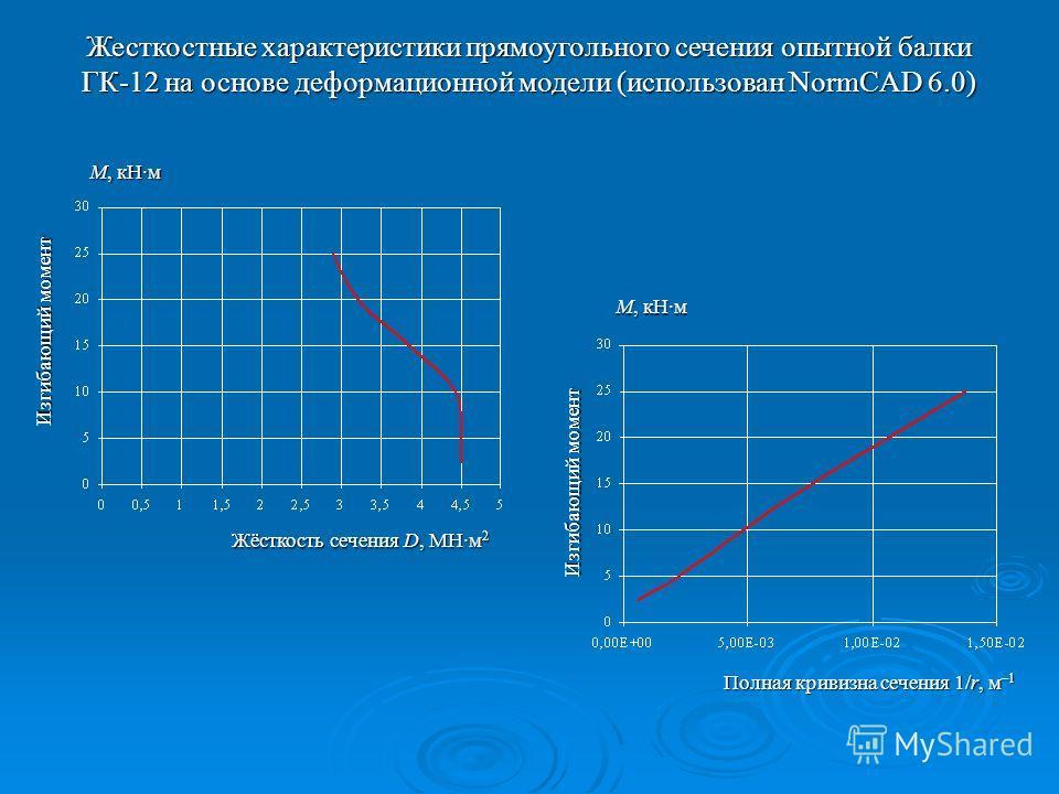 Жесткостные характеристики прямоугольного сечения опытной балки ГК-12 на основе деформационной модели (использован NormCAD 6.0) Изгибающий момент М, кНм Изгибающий момент М, кНм Жёсткость сечения D, МНм 2 Полная кривизна сечения 1/r, м –1