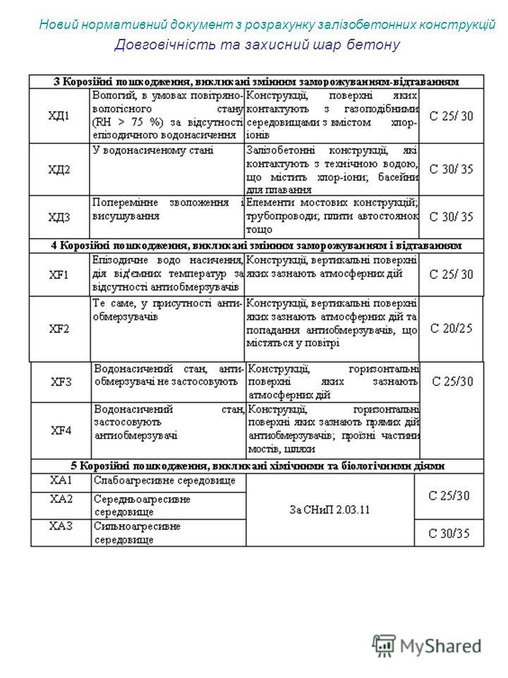 Новий нормативний документ з розрахунку залізобетонних конструкцій Довговічність та захисний шар бетону