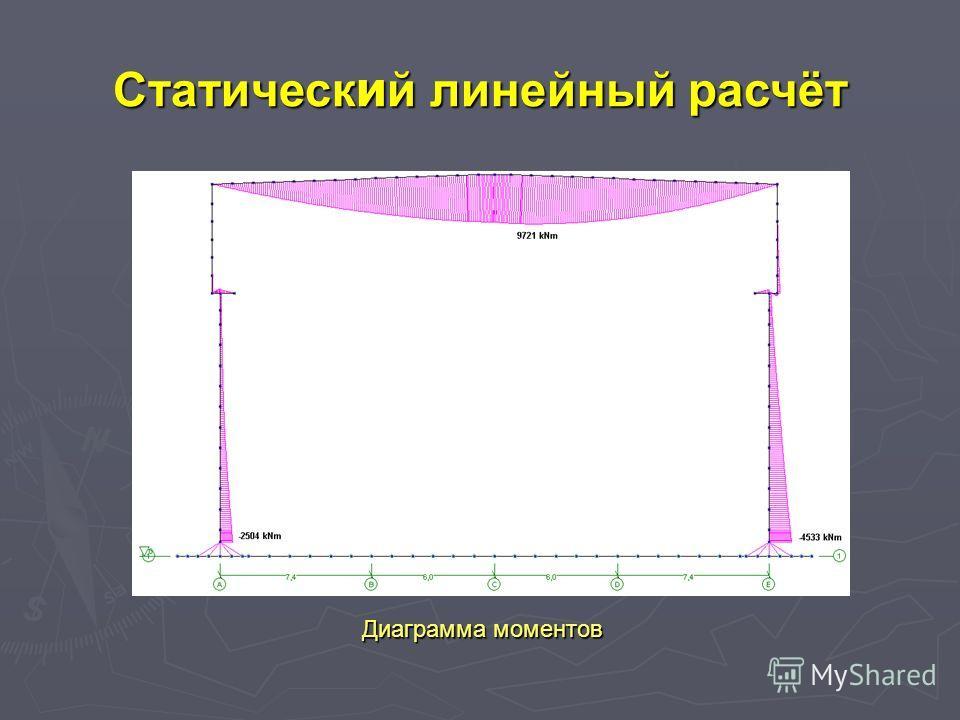 Диаграмма моментов Cтатическ и й линейный расчёт