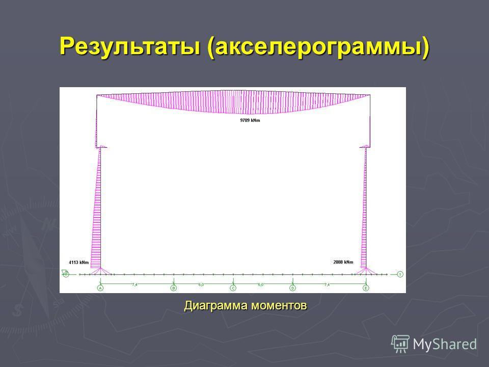Диаграмма моментов Результаты (акселерограммы)