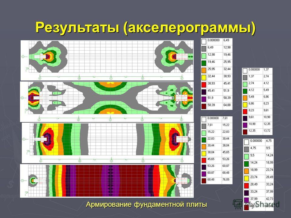 Армирование фундаментнoй плиты Результаты (акселерограммы)