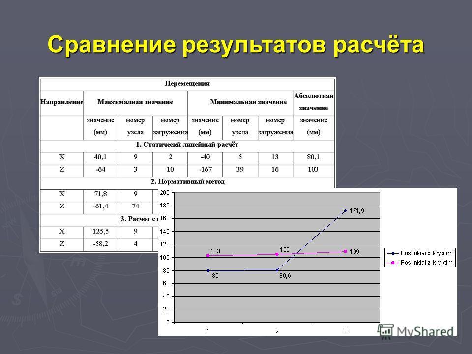 Сравнение результатoв расчёта