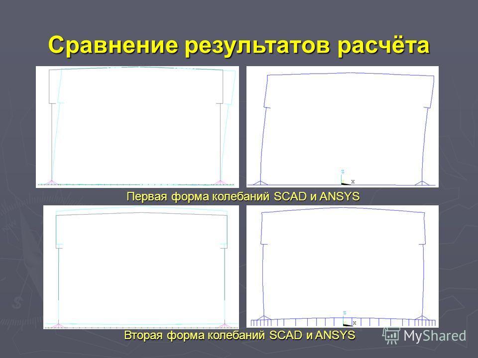 Первая форма колебаний SCAD и ANSYS Вторая форма колебаний SCAD и ANSYS Сравнение результатoв расчёта