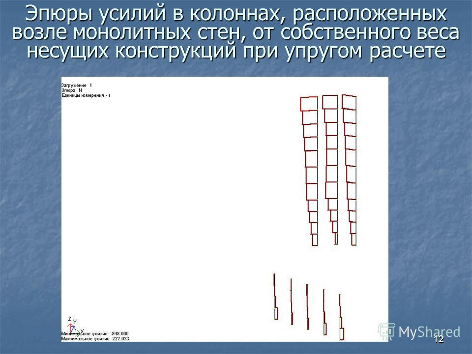12 Эпюры усилий в колоннах, расположенных возле монолитных стен, от собственного веса несущих конструкций при упругом расчете
