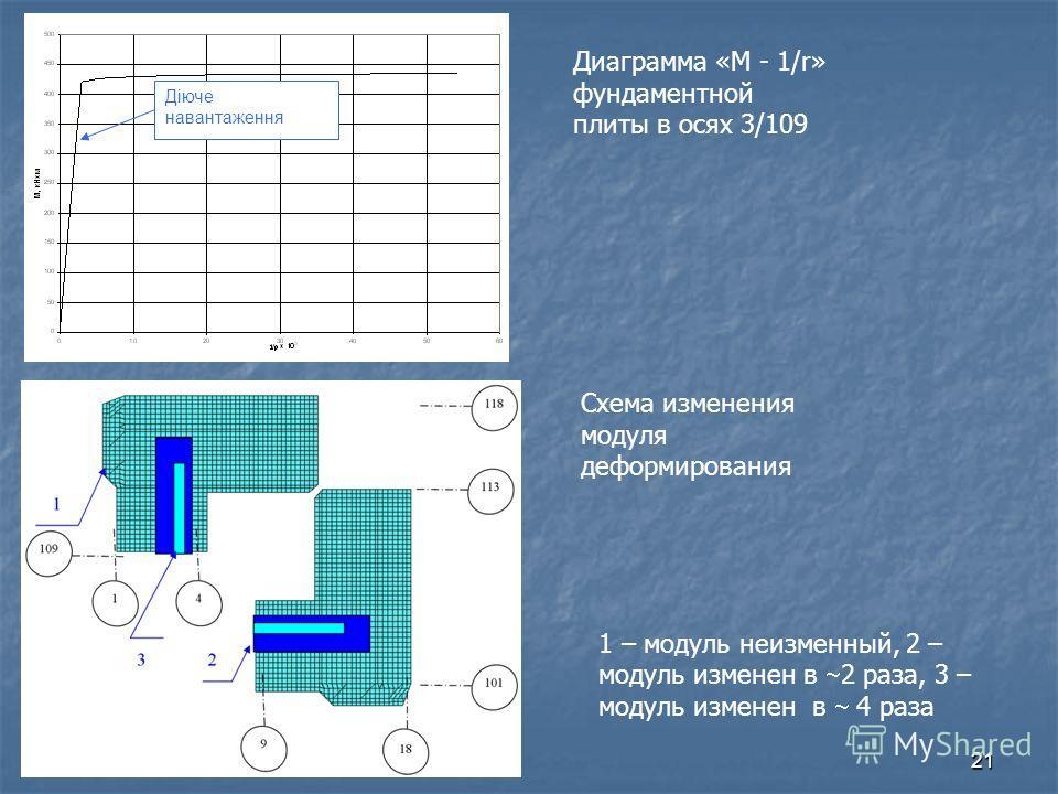 21 Діюче навантаження 1 – модуль неизменный, 2 – модуль изменен в 2 раза, 3 – модуль изменен в 4 раза Диаграмма «М - 1/r» фундаментной плиты в осях 3/109 Схема изменения модуля деформирования