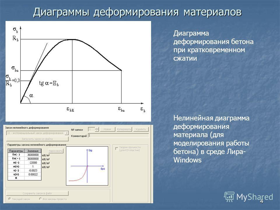 4 Диаграммы деформирования материалов Диаграмма деформирования бетона при кратковременном сжатии Нелинейная диаграмма деформирования материала (для моделирования работы бетона) в среде Лира- Windows