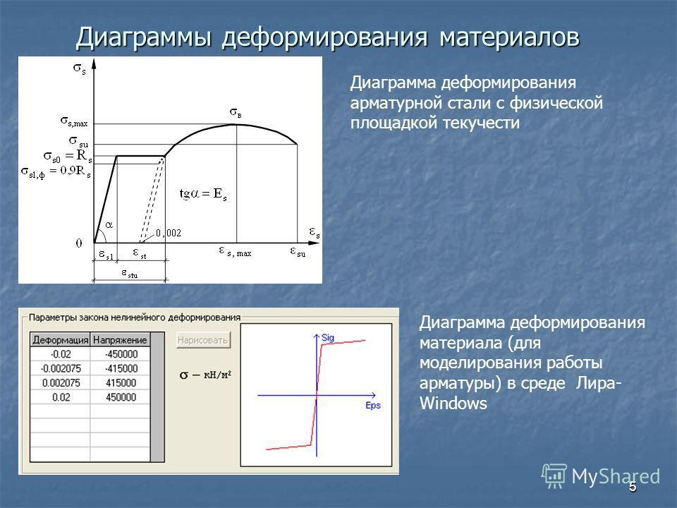 5 Диаграммы деформирования материалов Диаграмма деформирования арматурной стали с физической площадкой текучести Диаграмма деформирования материала (для моделирования работы арматуры) в среде Лира- Windows