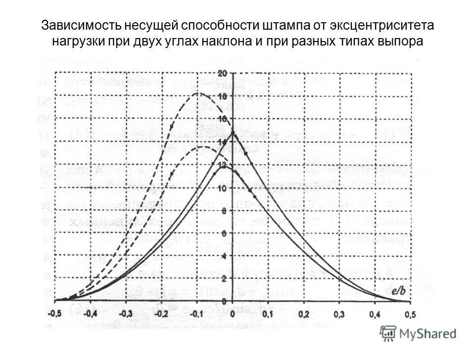 Зависимость несущей способности штампа от эксцентриситета нагрузки при двух углах наклона и при разных типах выпора