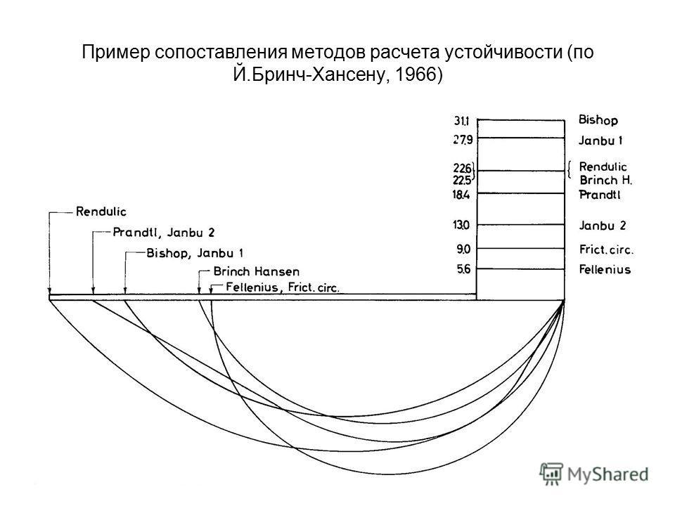 Пример сопоставления методов расчета устойчивости (по Й.Бринч-Хансену, 1966)