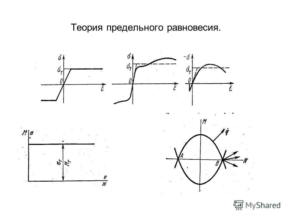 Теория предельного равновесия.