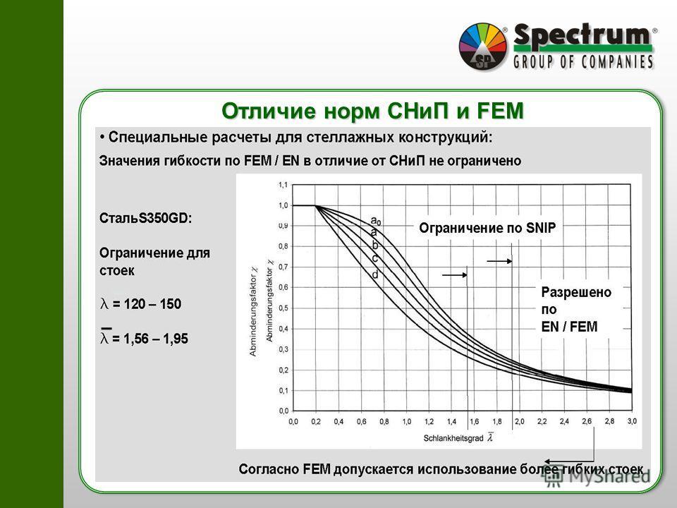 Отличие норм СНиП и FEM