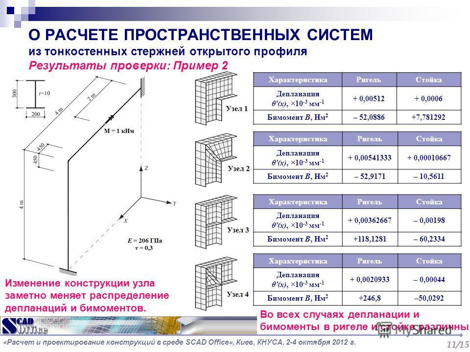О РАСЧЕТЕ ПРОСТРАНСТВЕННЫХ СИСТЕМ из тонкостенных стержней открытого профиля Результаты проверки: Пример 2 ХарактеристикаРигельСтойка Депланация θ'(х), ×10 -3 мм -1 + 0,00512+ 0,0006 Бимомент В, Нм 2 – 52,0886+7,781292 ХарактеристикаРигельСтойка Депл