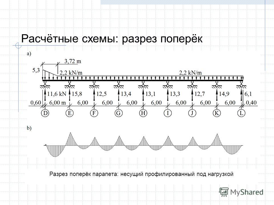 Разрез поперёк парапета: несущий профилированный под нагрузкой Расчётные схемы: разрез поперёк