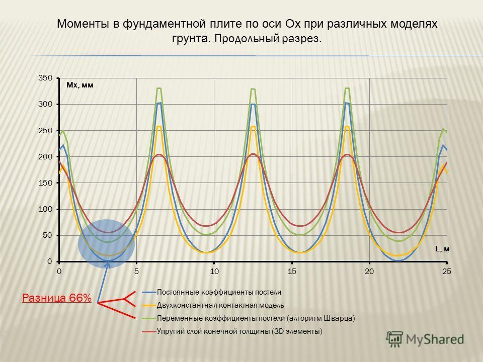 Разница 66% Моменты в фундаментной плите по оси Ох при различных моделях грунта. Продольный разрез.