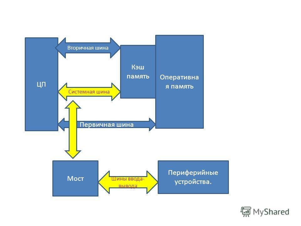 ЦП Кэш память Оперативна я память Вторичная шина Системная шина Мост Периферийные устройства. Шины ввода- вывода Первичная шина
