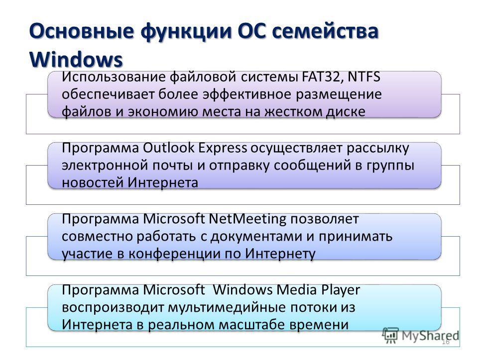 Основные функции ОС семейства Windows Использование файловой системы FAT32, NTFS обеспечивает более эффективное размещение файлов и экономию места на жестком диске Программа Outlook Express осуществляет рассылку электронной почты и отправку сообщений