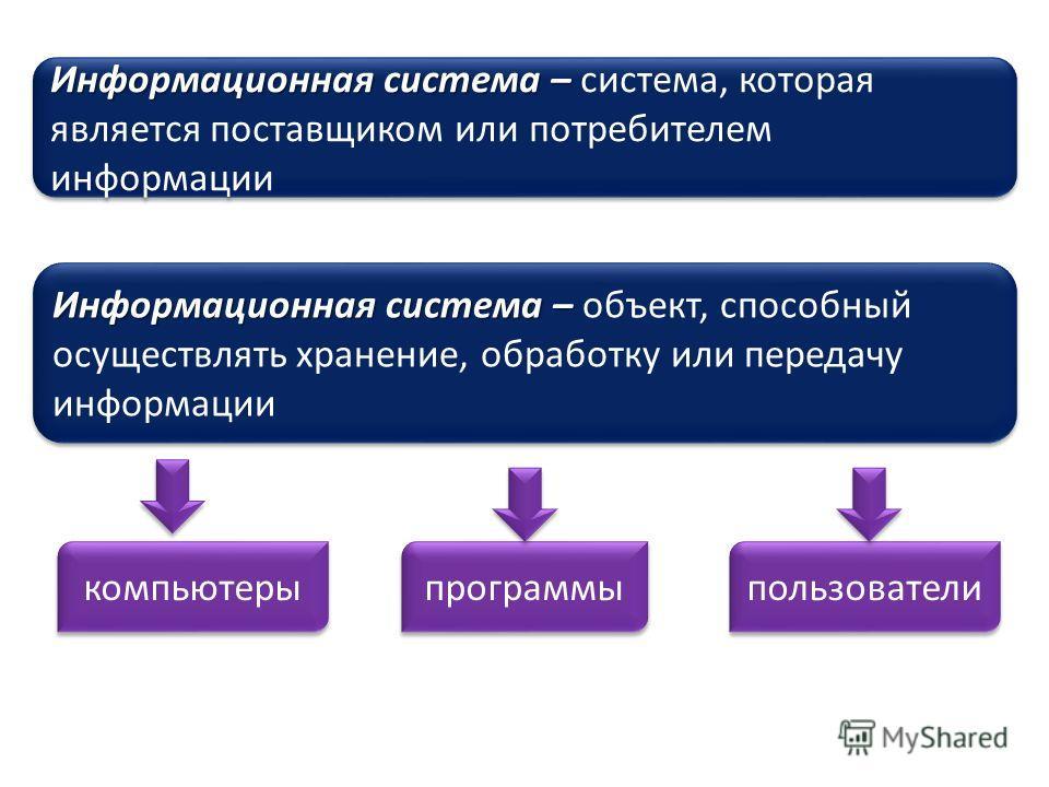 Информационная система – Информационная система – объект, способный осуществлять хранение, обработку или передачу информации Информационная система – Информационная система – система, которая является поставщиком или потребителем информации компьютер