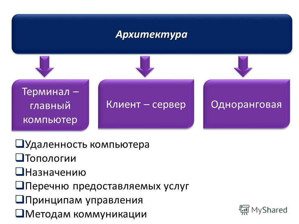 АрхитектураАрхитектура 25 Терминал – главный компьютер Клиент – сервер Одноранговая Удаленность компьютера Топологии Назначению Перечню предоставляемых услуг Принципам управления Методам коммуникации