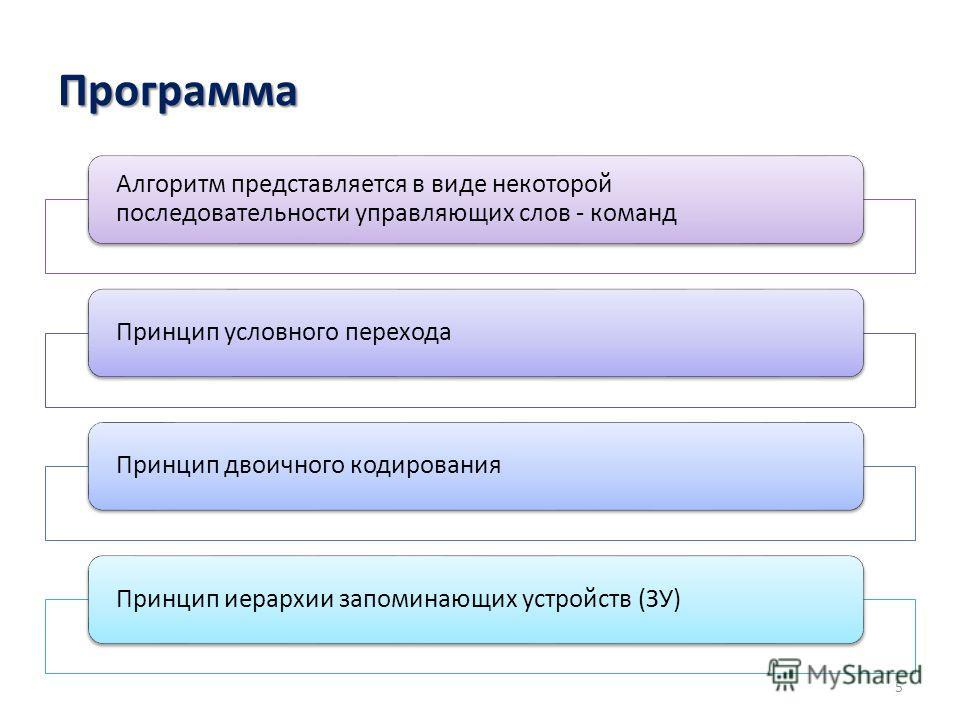Программа Алгоритм представляется в виде некоторой последовательности управляющих слов - команд Принцип условного переходаПринцип двоичного кодированияПринцип иерархии запоминающих устройств (ЗУ) 5