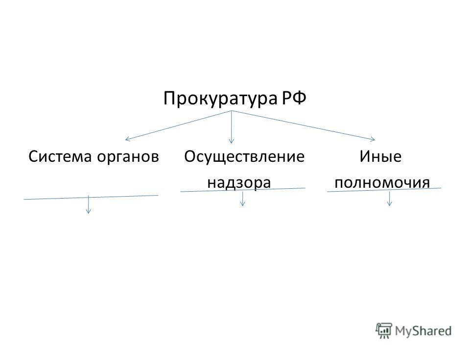 Прокуратура РФ Система органов Осуществление Иные надзора полномочия