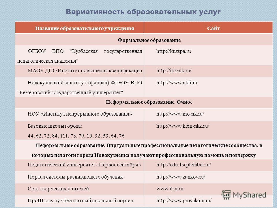 Название образовательного учрежденияСайт Формальное образование ФГБОУ ВПО