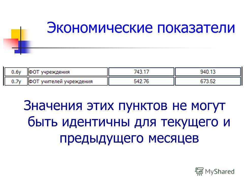 Экономические показатели Значения этих пунктов не могут быть идентичны для текущего и предыдущего месяцев